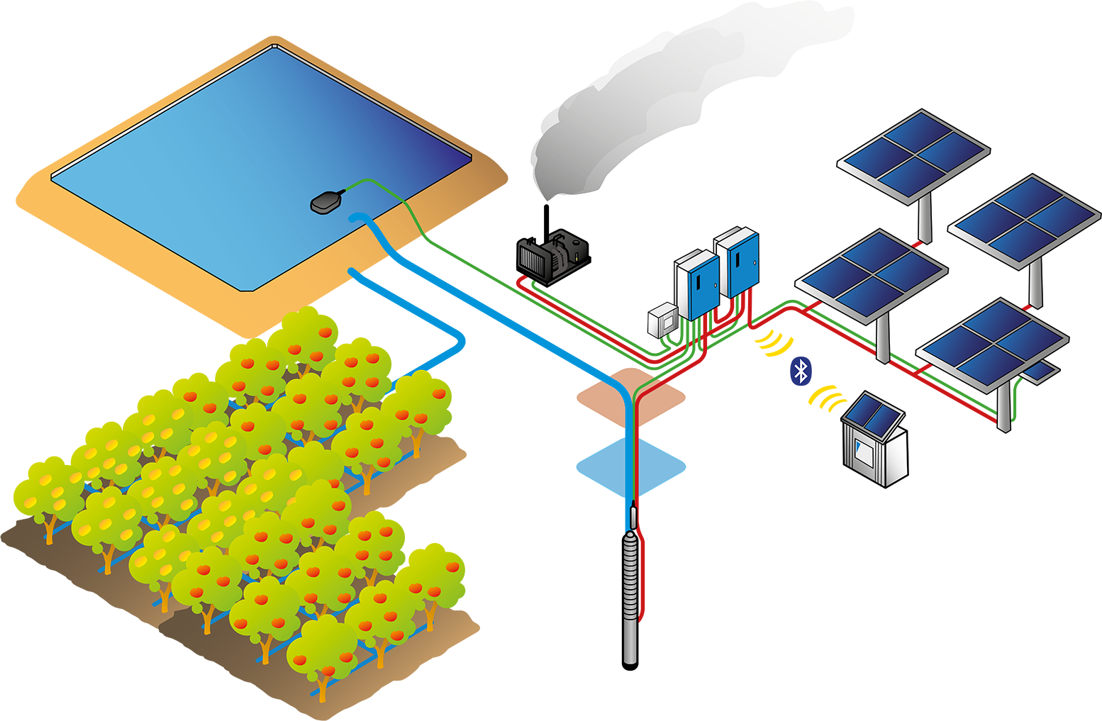 Psk2 Solar Water Pumping Solution With Hybrid Power Support Lorentz